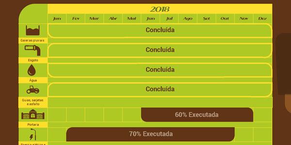 Acompanhe o Cronograma de Obras em Setembro/2018